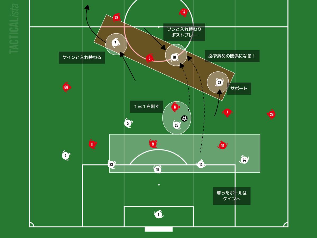 f:id:football-analyst:20210130095735p:plain