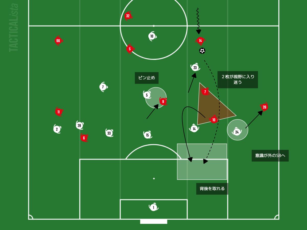 f:id:football-analyst:20210130105453p:plain