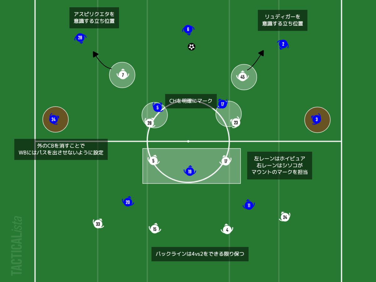 f:id:football-analyst:20210205190305p:plain