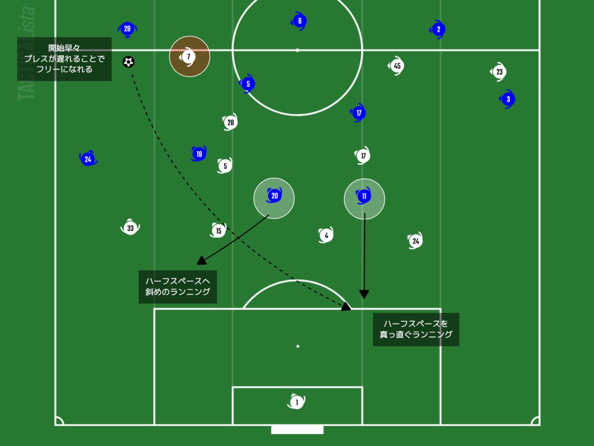 f:id:football-analyst:20210205201418p:plain