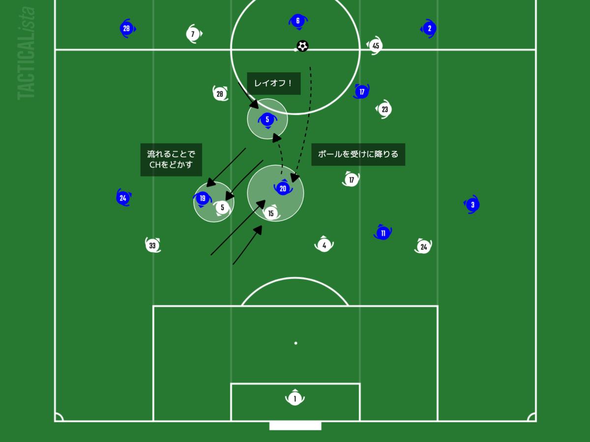 f:id:football-analyst:20210205203506p:plain