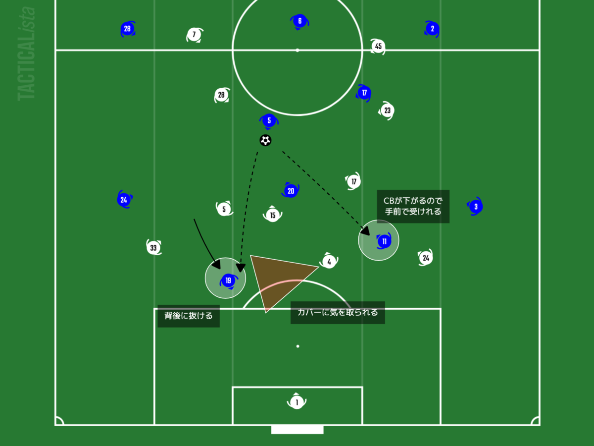 f:id:football-analyst:20210205210023p:plain
