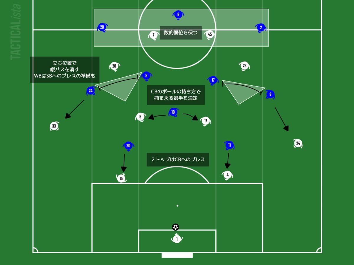 f:id:football-analyst:20210205213308p:plain