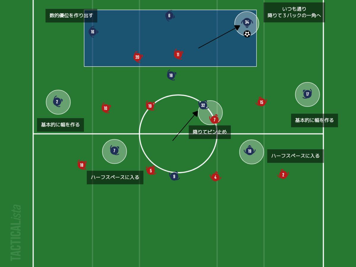 f:id:football-analyst:20210207220359p:plain
