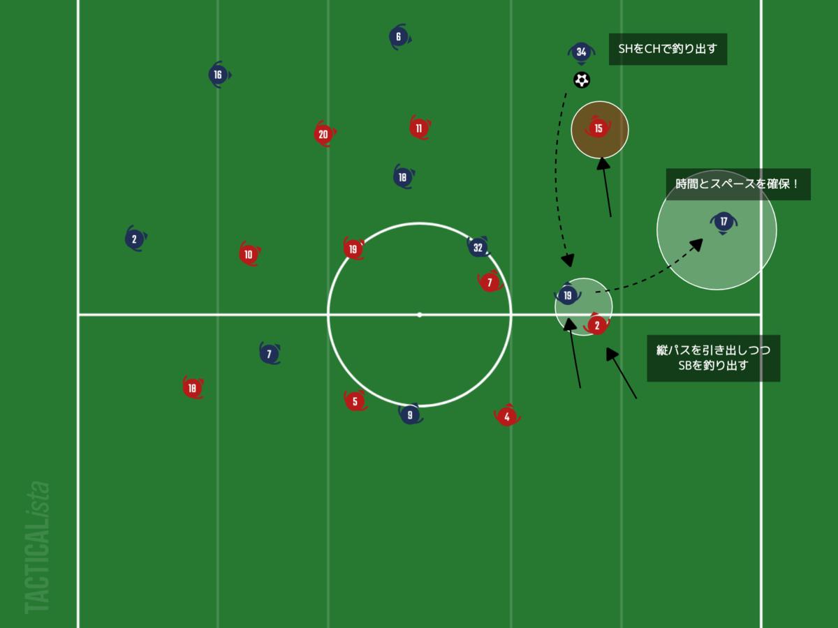 f:id:football-analyst:20210207220808p:plain