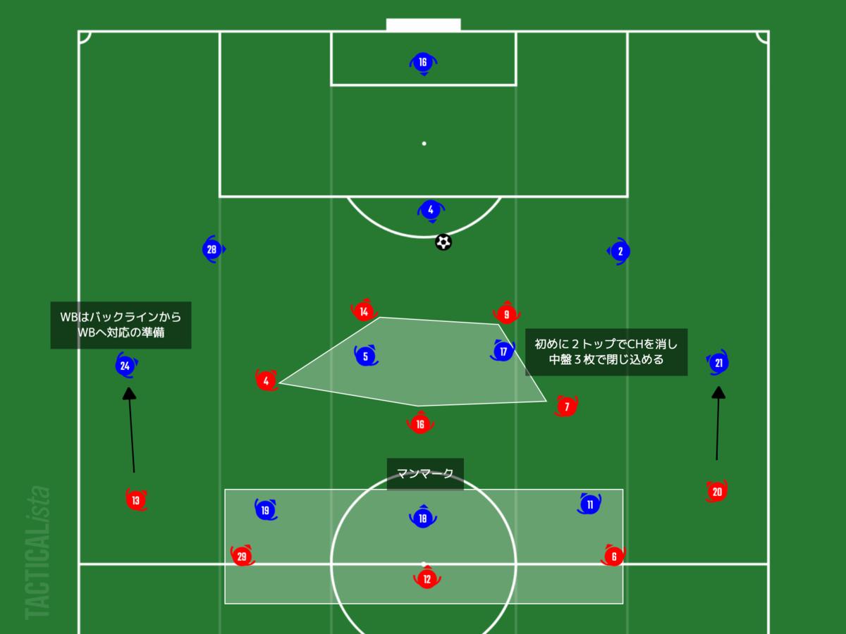 f:id:football-analyst:20210208221318p:plain