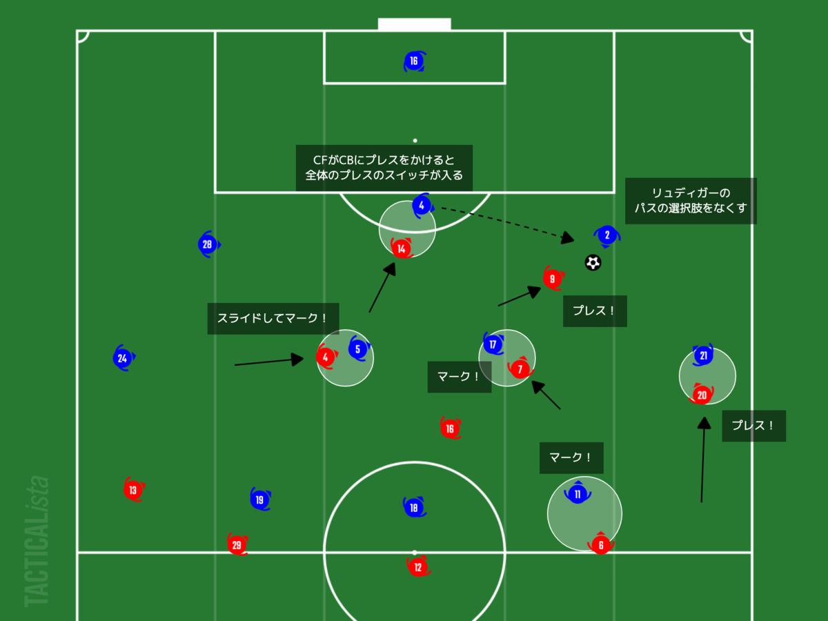 f:id:football-analyst:20210208221752p:plain