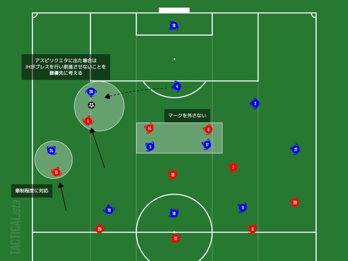 f:id:football-analyst:20210208222115p:plain