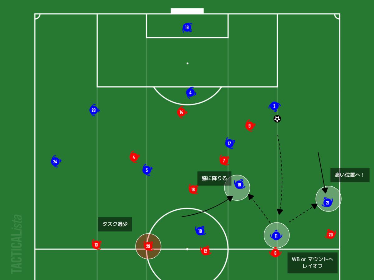 f:id:football-analyst:20210208224400p:plain