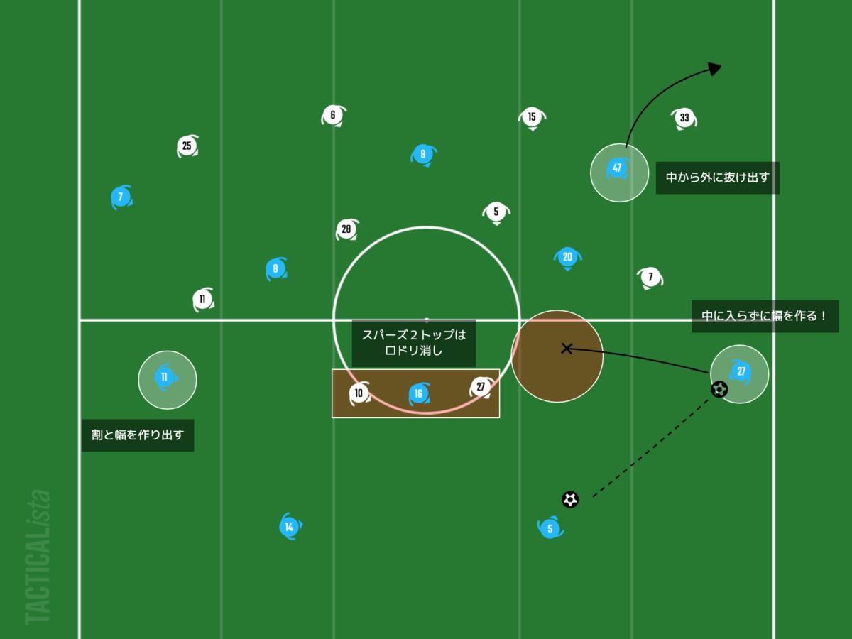 f:id:football-analyst:20210214202414p:plain