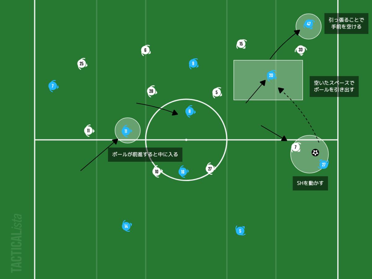 f:id:football-analyst:20210214202710p:plain