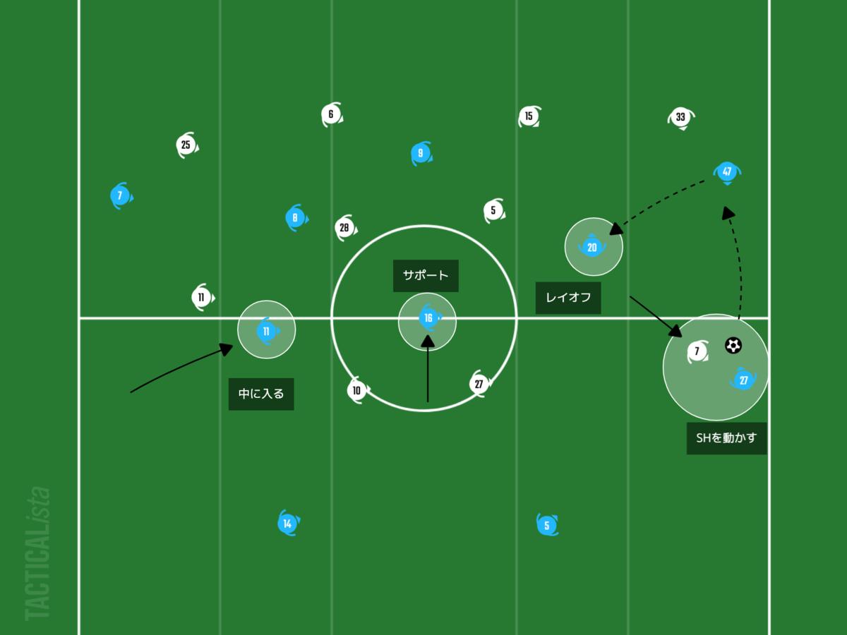f:id:football-analyst:20210214203126p:plain