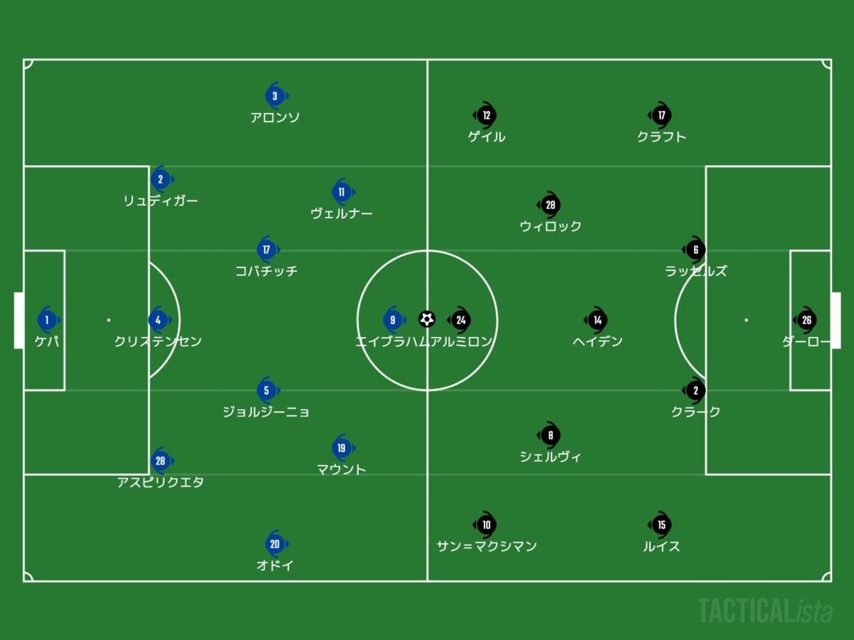 f:id:football-analyst:20210218085147p:plain