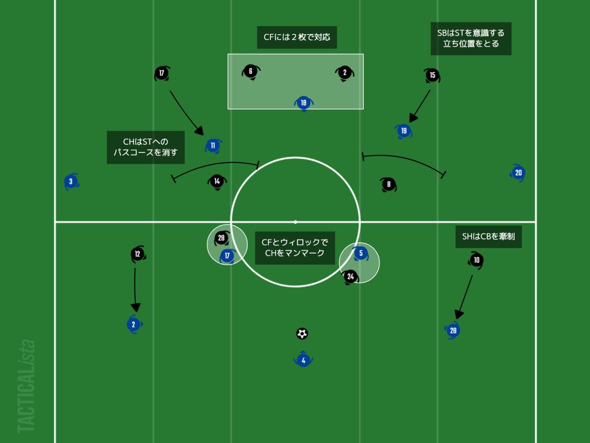 f:id:football-analyst:20210218091126p:plain