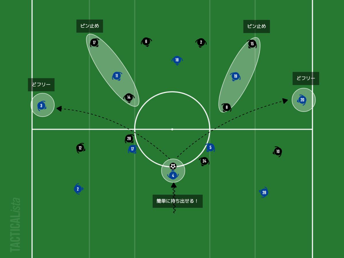 f:id:football-analyst:20210218093721p:plain