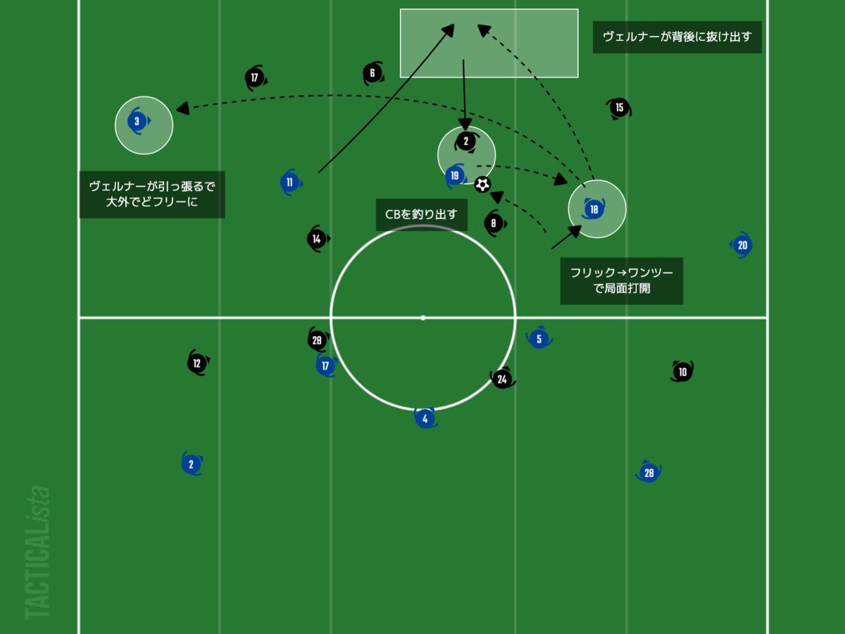f:id:football-analyst:20210218094648p:plain