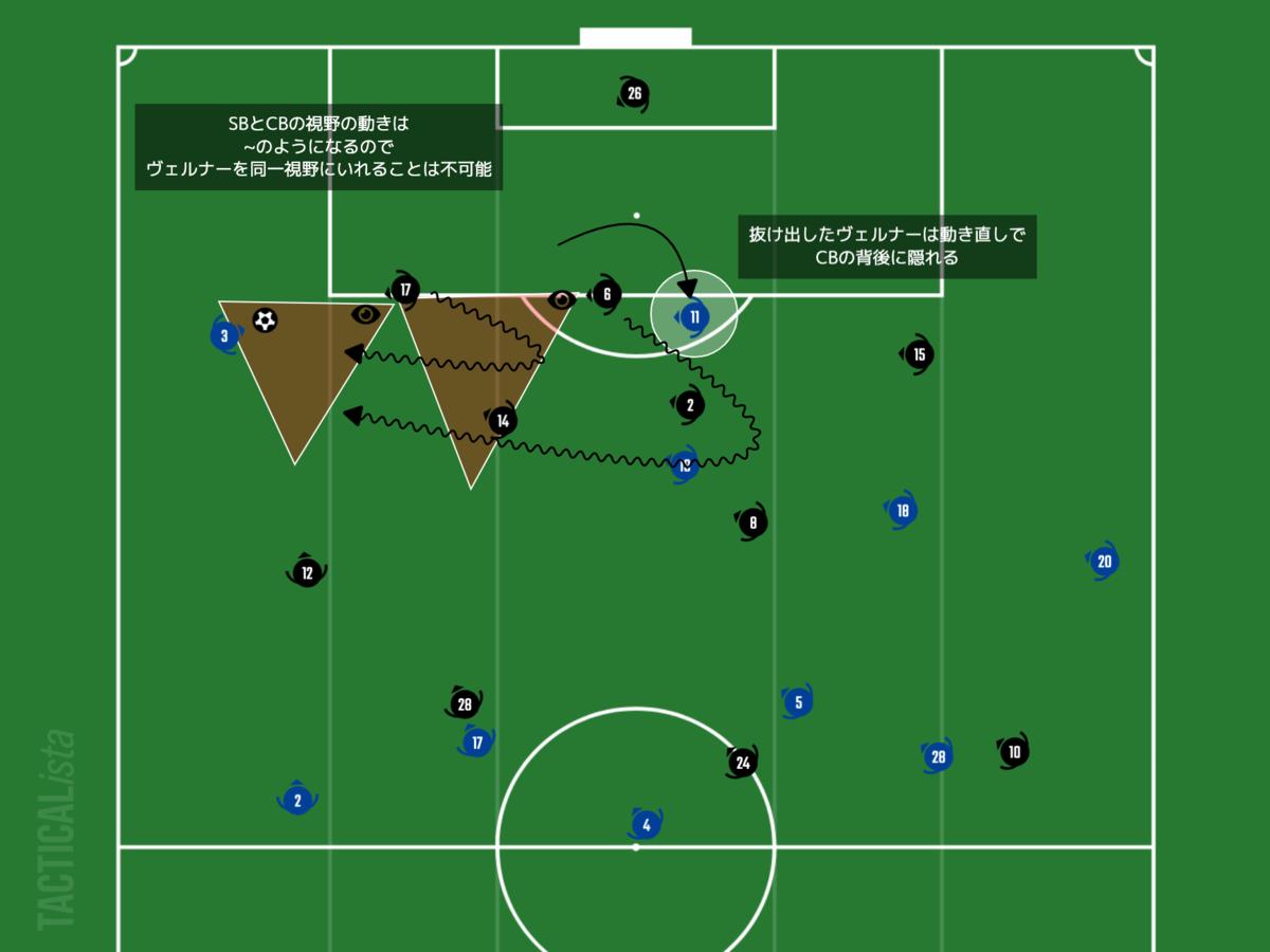 f:id:football-analyst:20210218111853p:plain