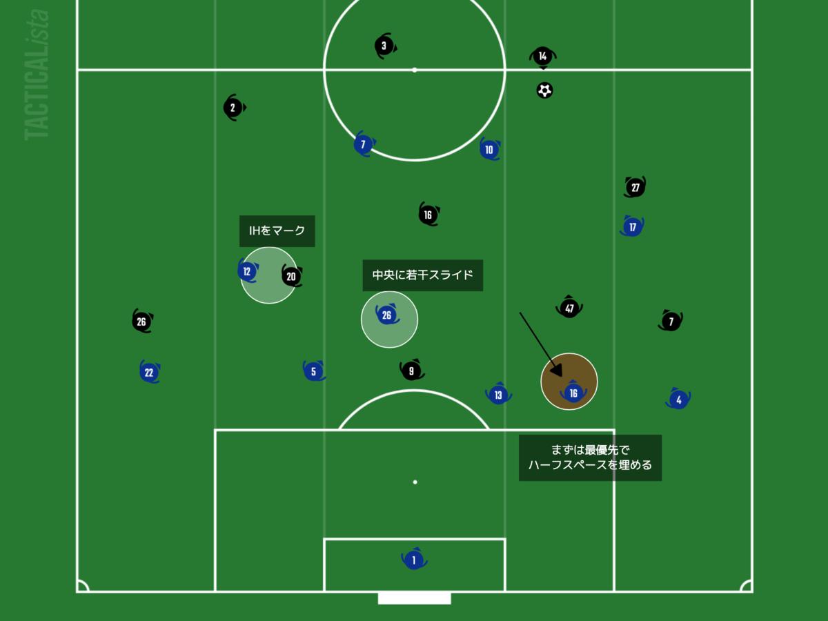 f:id:football-analyst:20210218154635p:plain