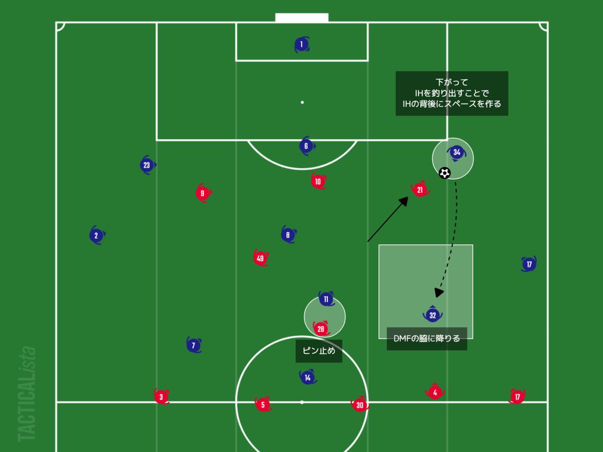 f:id:football-analyst:20210220104506p:plain