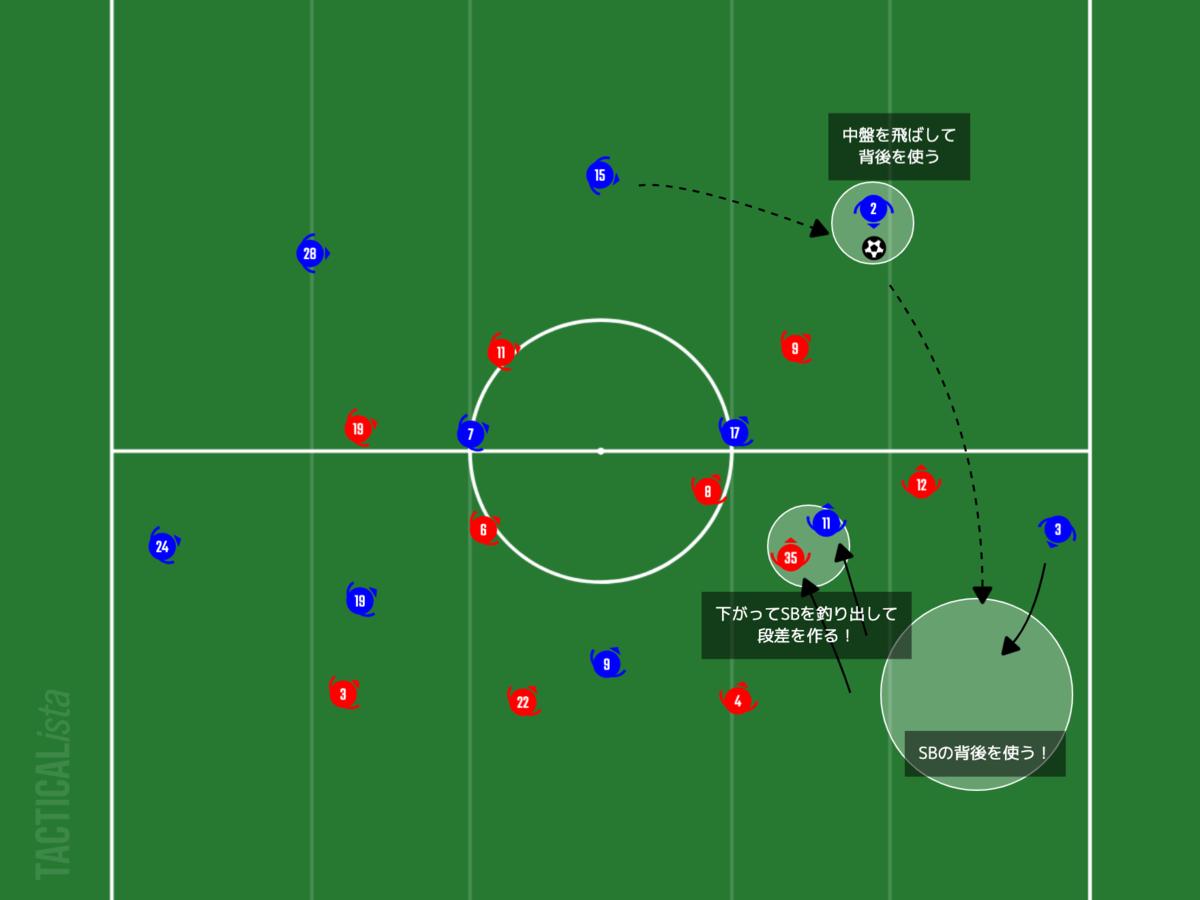 f:id:football-analyst:20210221211220p:plain
