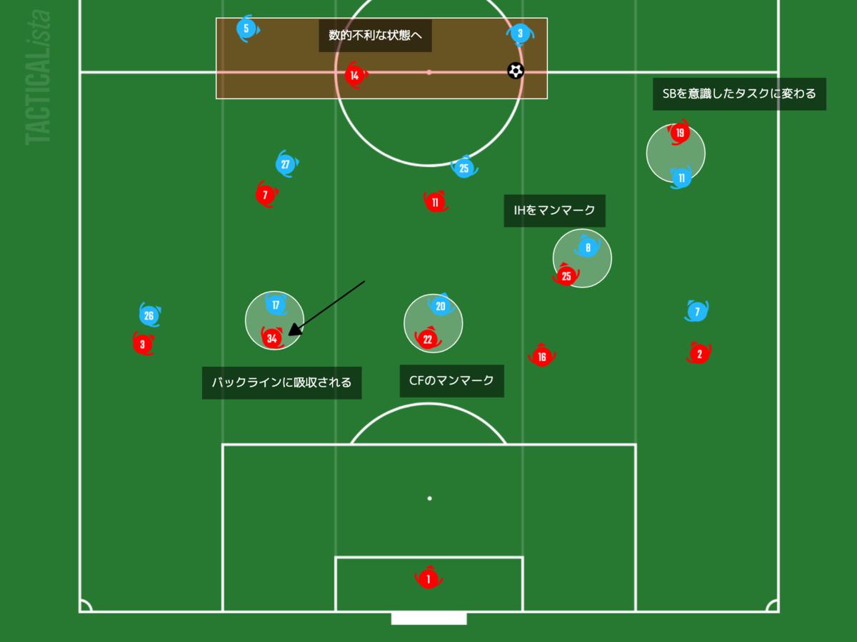 f:id:football-analyst:20210223201126p:plain