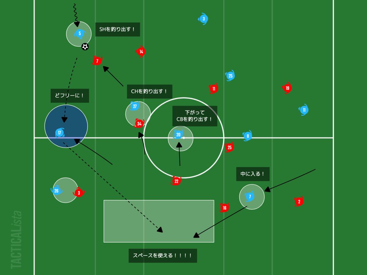 f:id:football-analyst:20210223205626p:plain