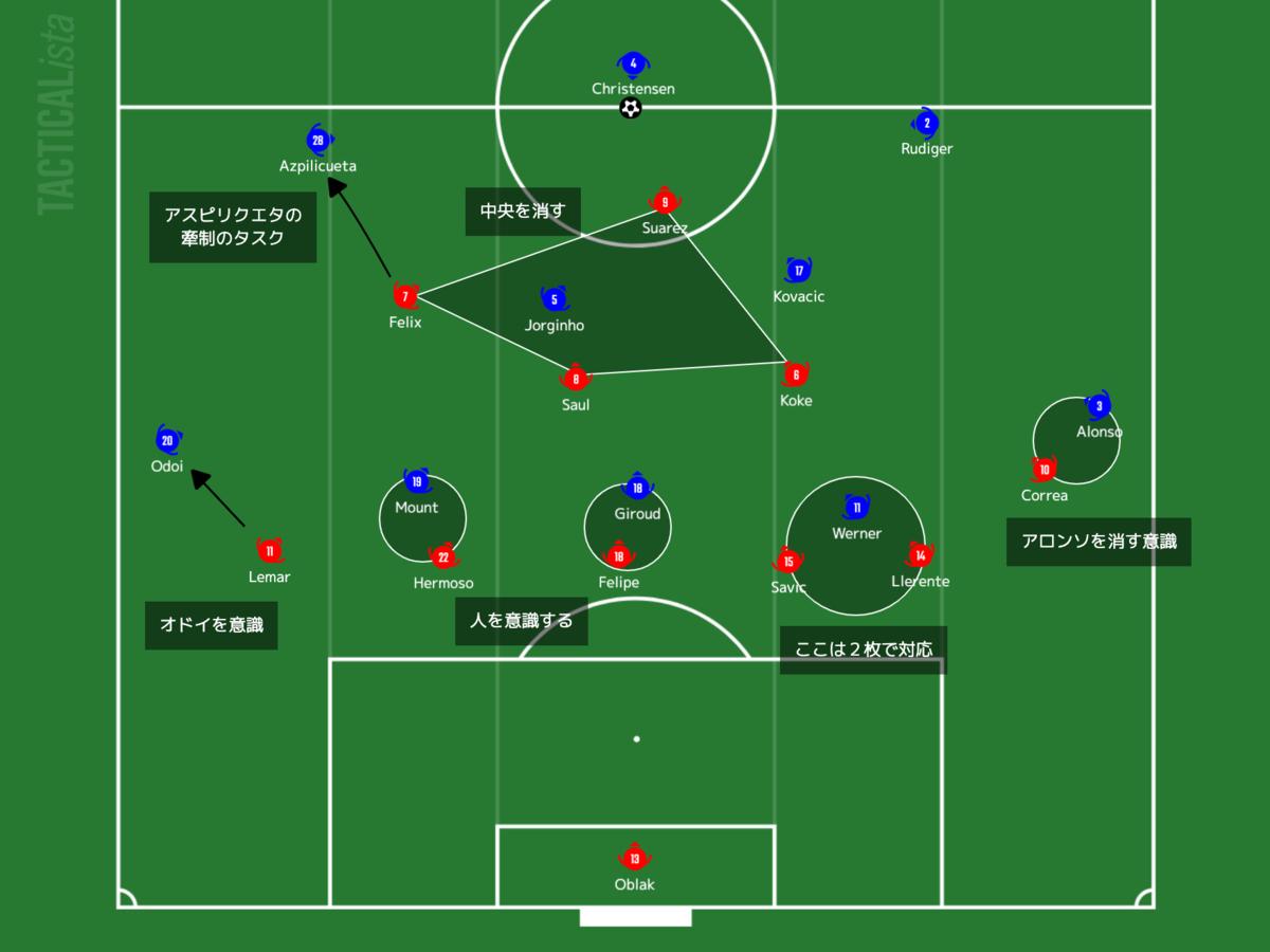 f:id:football-analyst:20210225101724p:plain