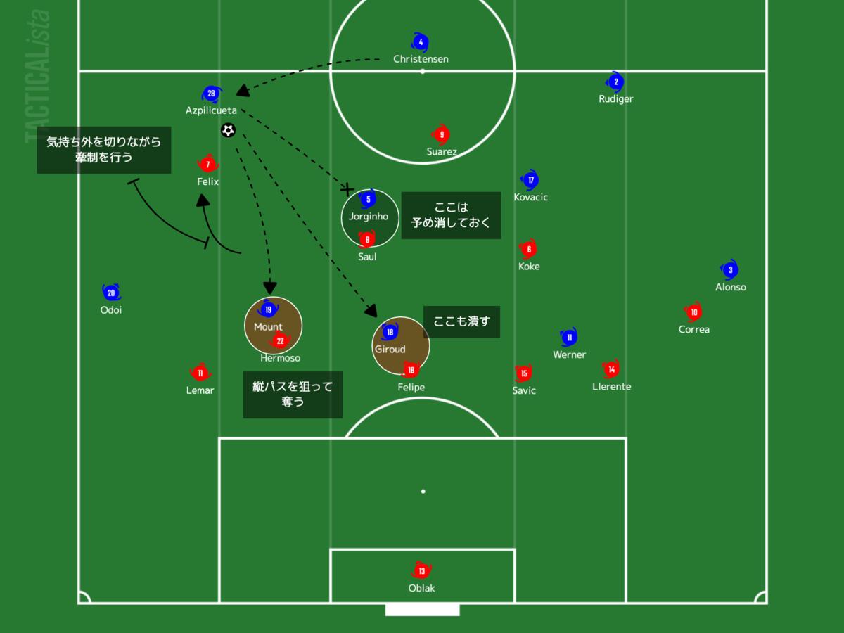 f:id:football-analyst:20210225102831p:plain