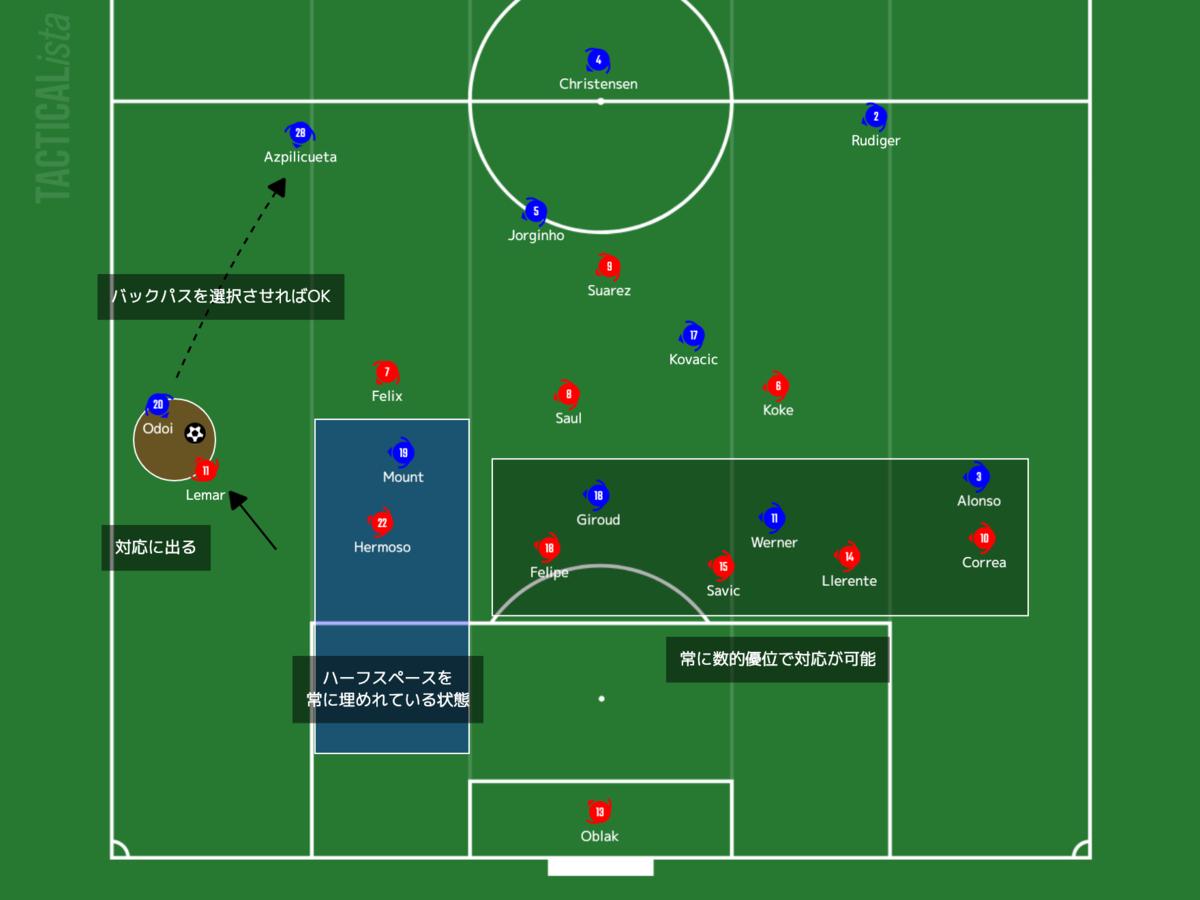 f:id:football-analyst:20210225103616p:plain