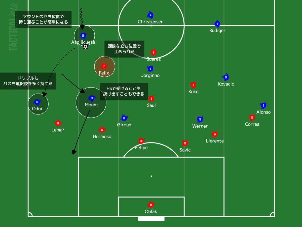 f:id:football-analyst:20210225112521p:plain