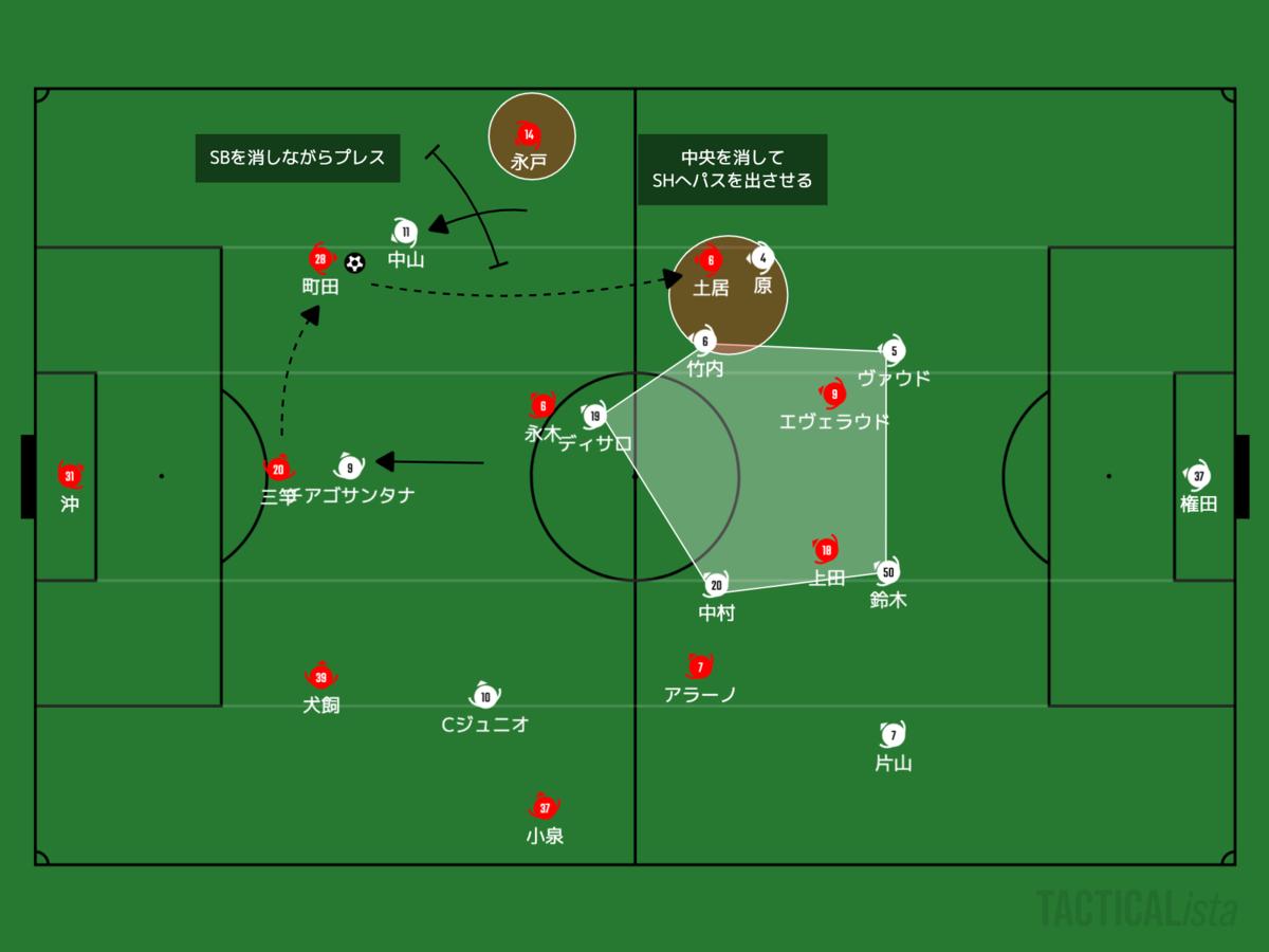f:id:football-analyst:20210228215610p:plain