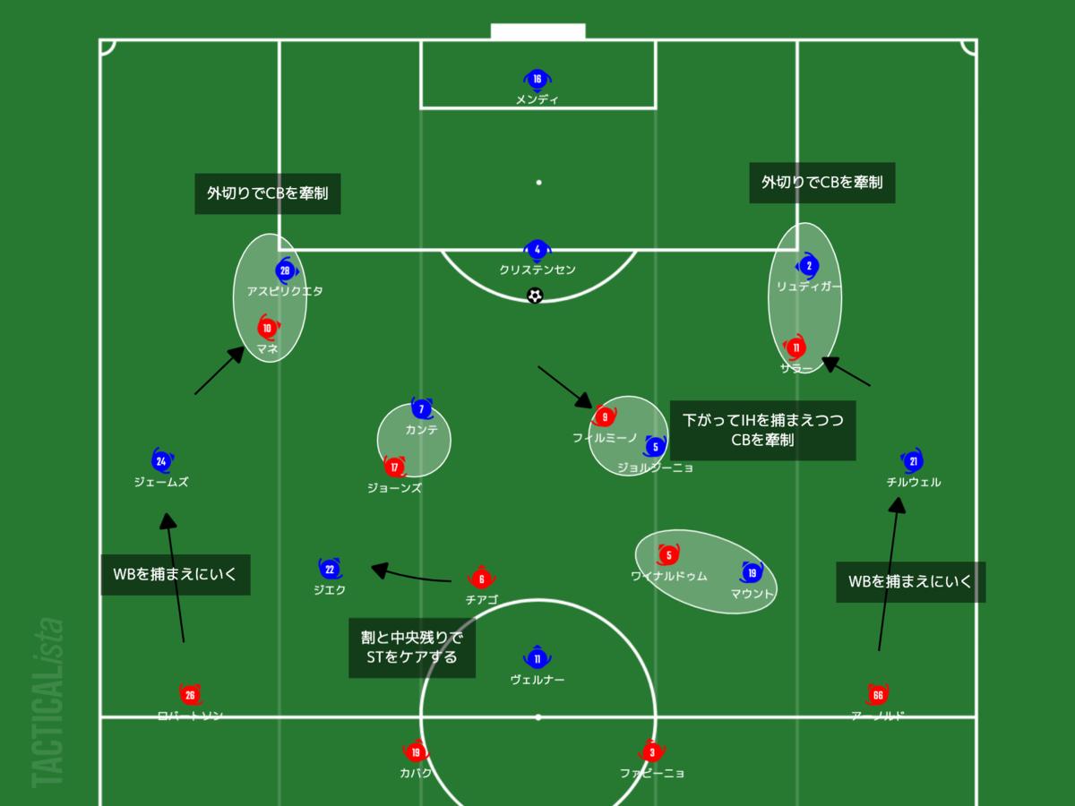 f:id:football-analyst:20210305215008p:plain