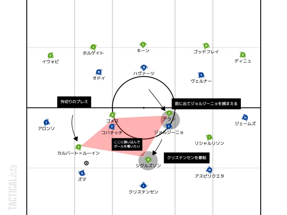 f:id:football-analyst:20210309210610p:plain