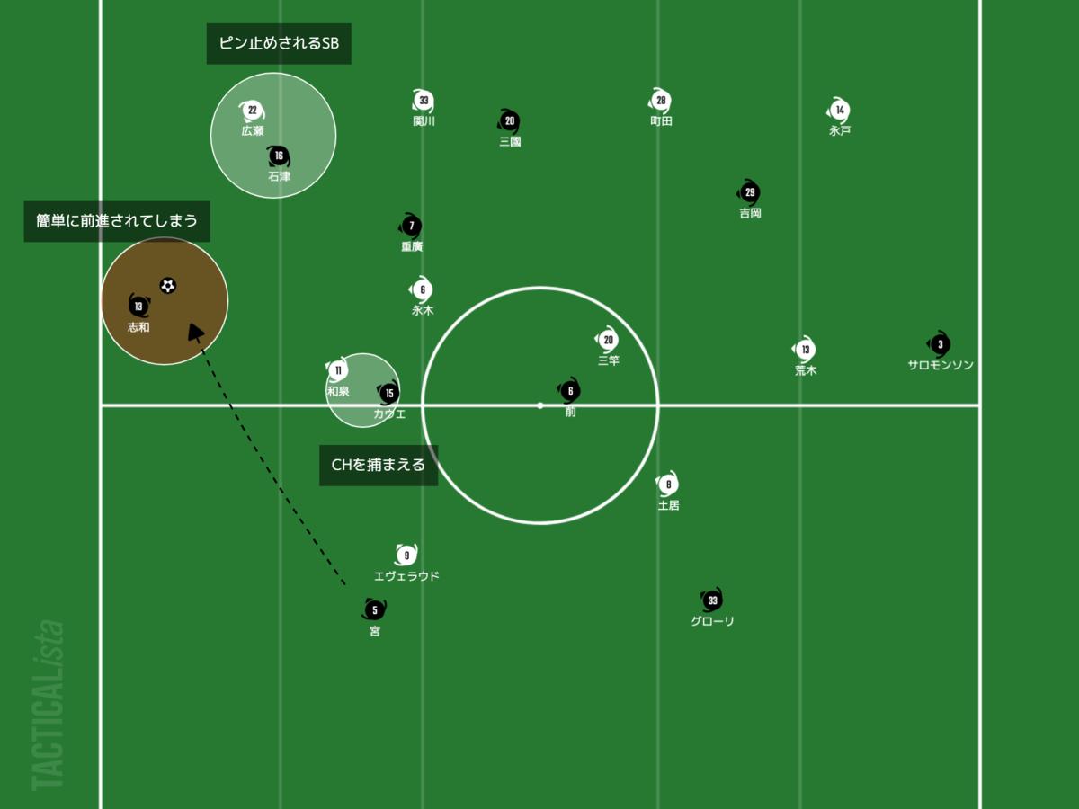 f:id:football-analyst:20210317224604p:plain