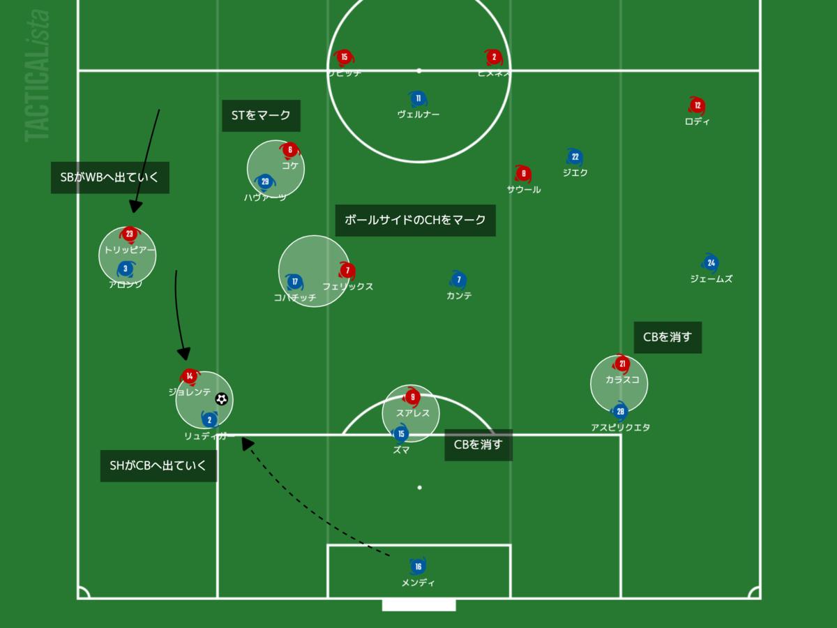 f:id:football-analyst:20210319215807p:plain