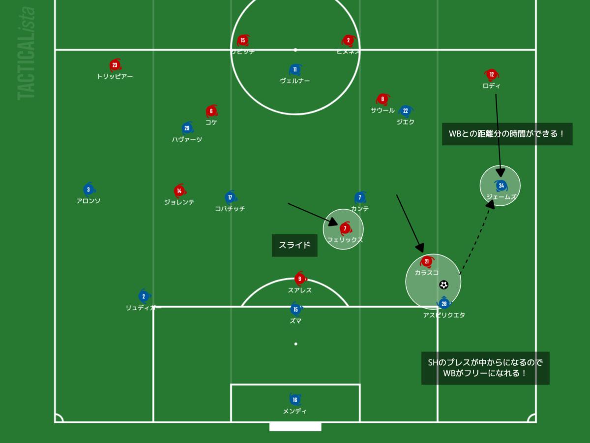 f:id:football-analyst:20210319224637p:plain