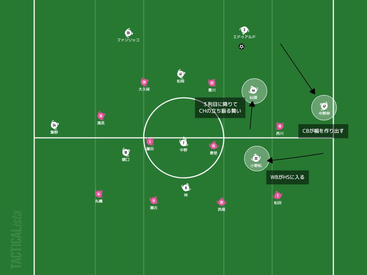 f:id:football-analyst:20210402215603p:plain
