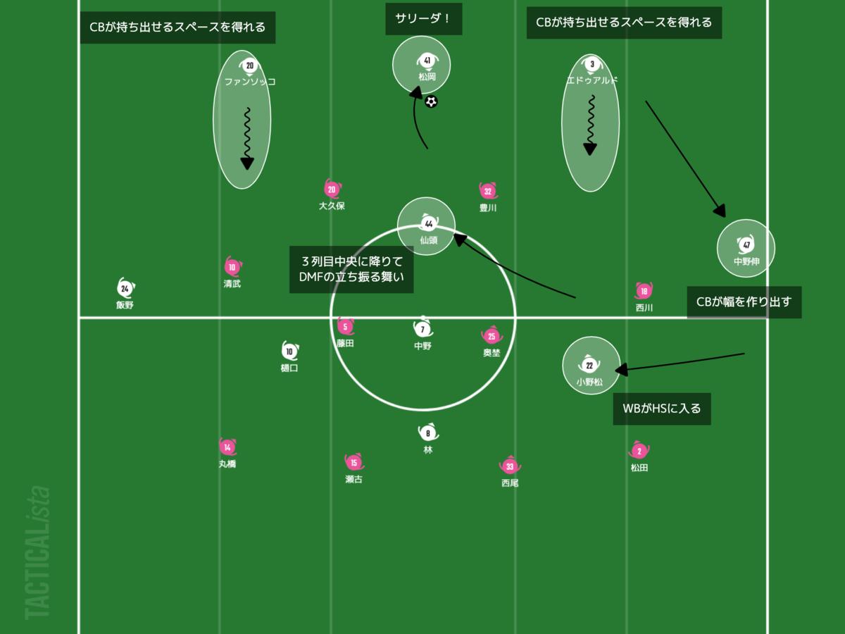 f:id:football-analyst:20210402220117p:plain