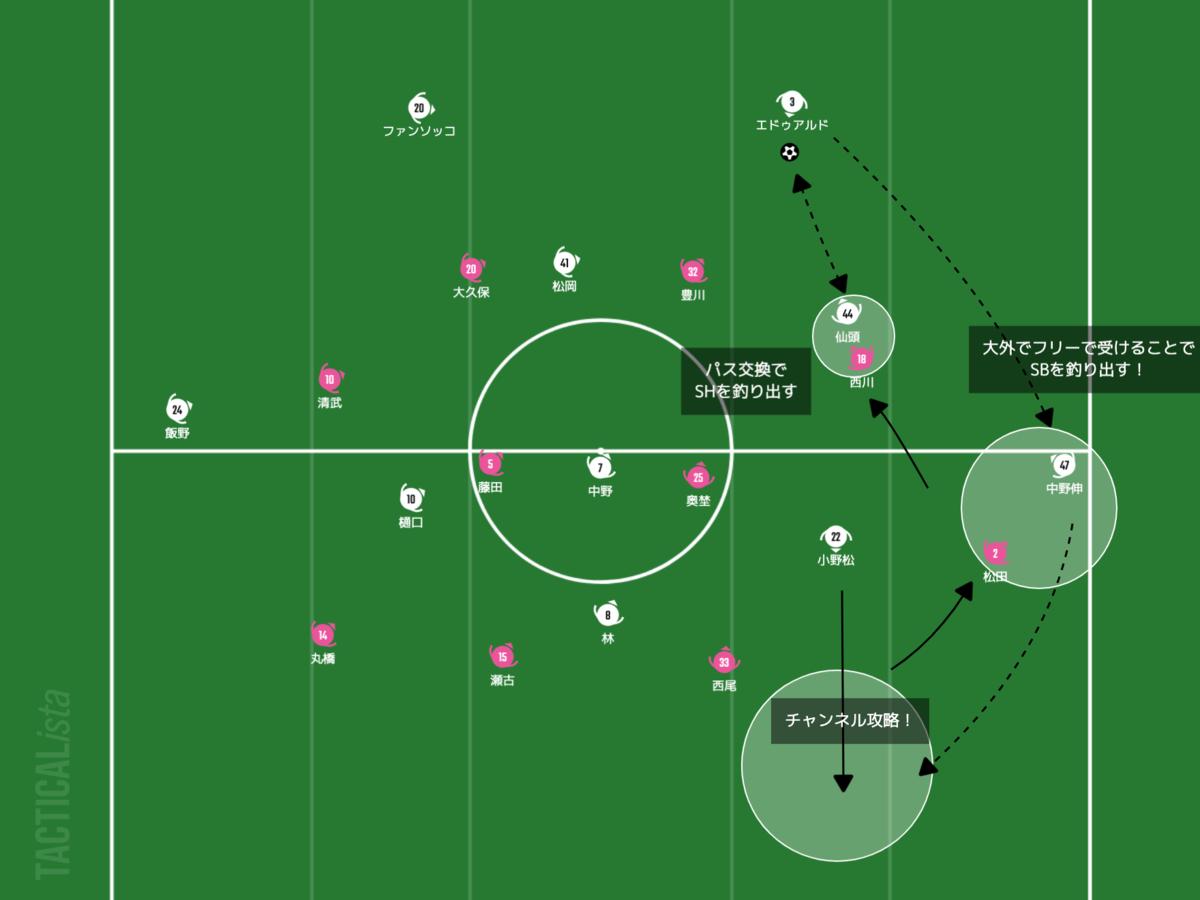 f:id:football-analyst:20210402222416p:plain