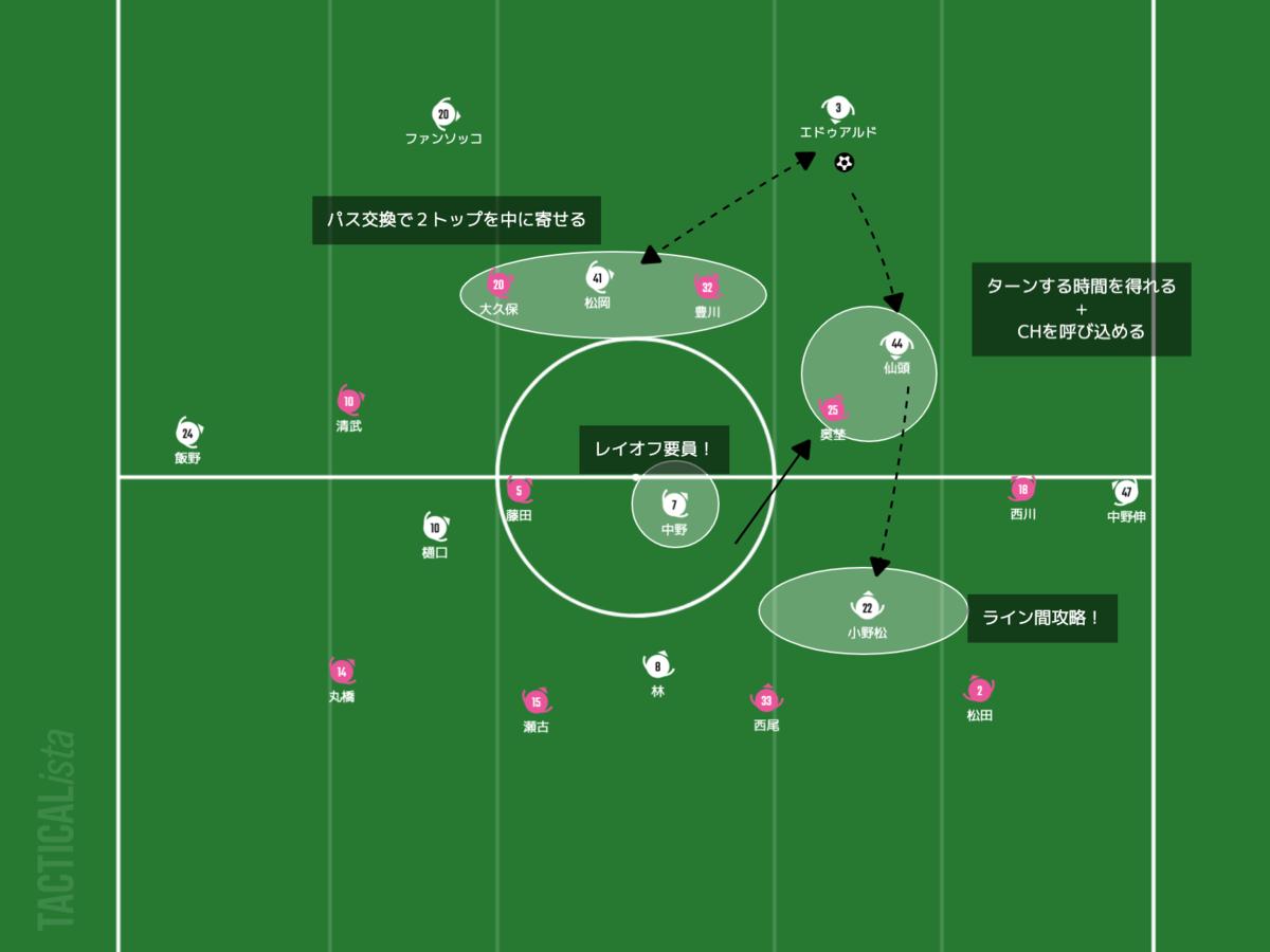 f:id:football-analyst:20210402222948p:plain