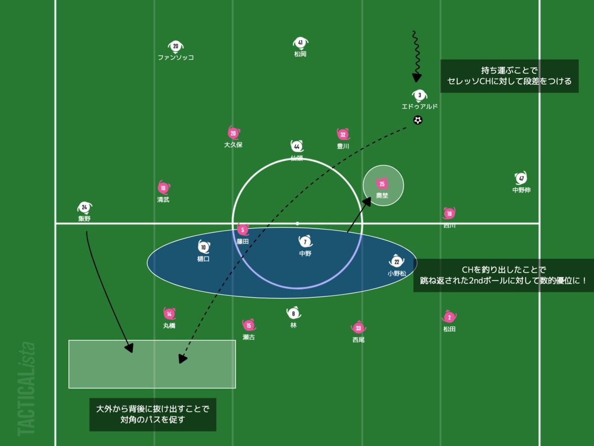 f:id:football-analyst:20210402225145p:plain