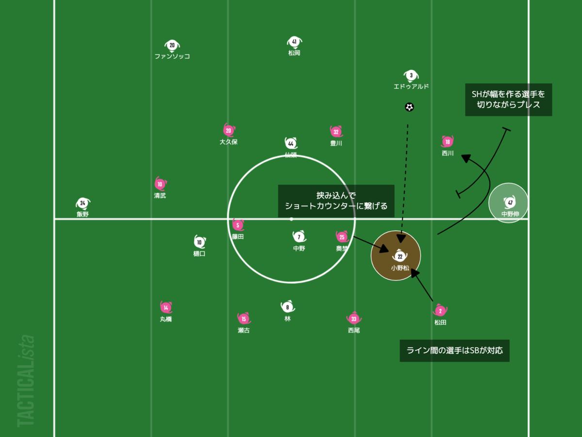 f:id:football-analyst:20210402231349p:plain