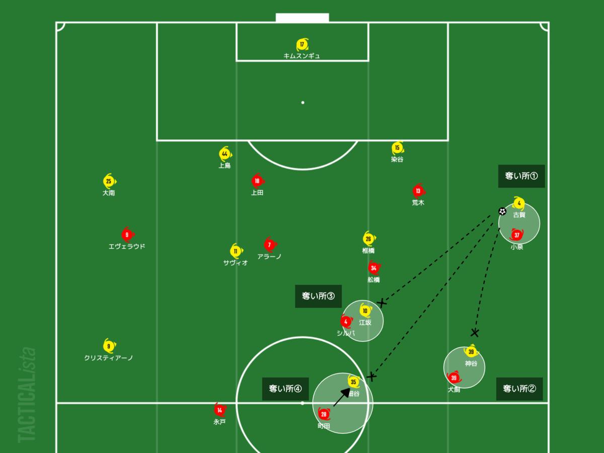 f:id:football-analyst:20210407220834p:plain