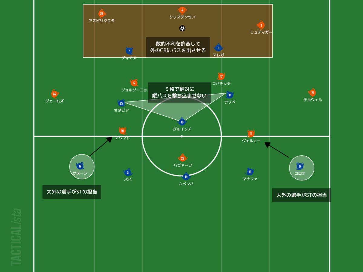 f:id:football-analyst:20210408214932p:plain