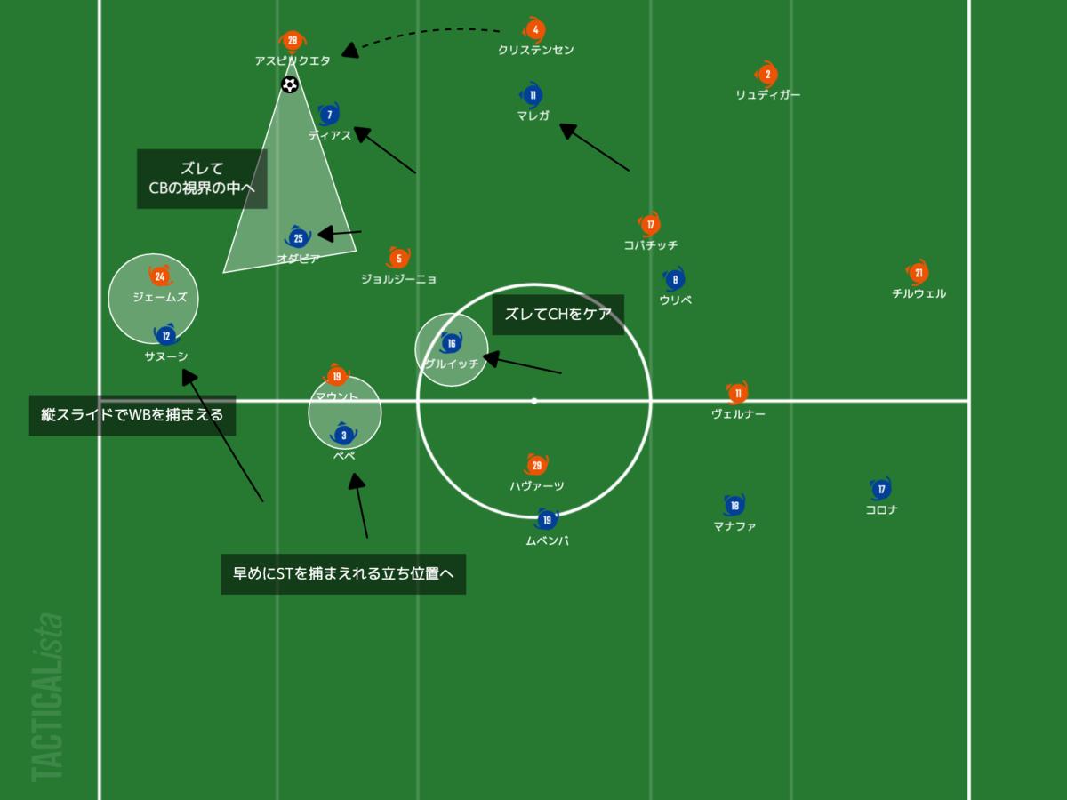 f:id:football-analyst:20210408215829p:plain