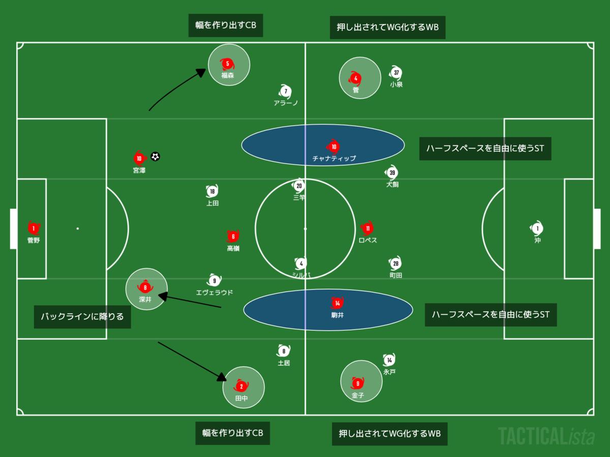 f:id:football-analyst:20210411163212p:plain