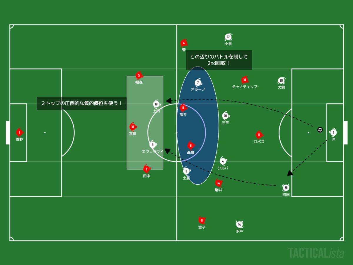 f:id:football-analyst:20210411171919p:plain