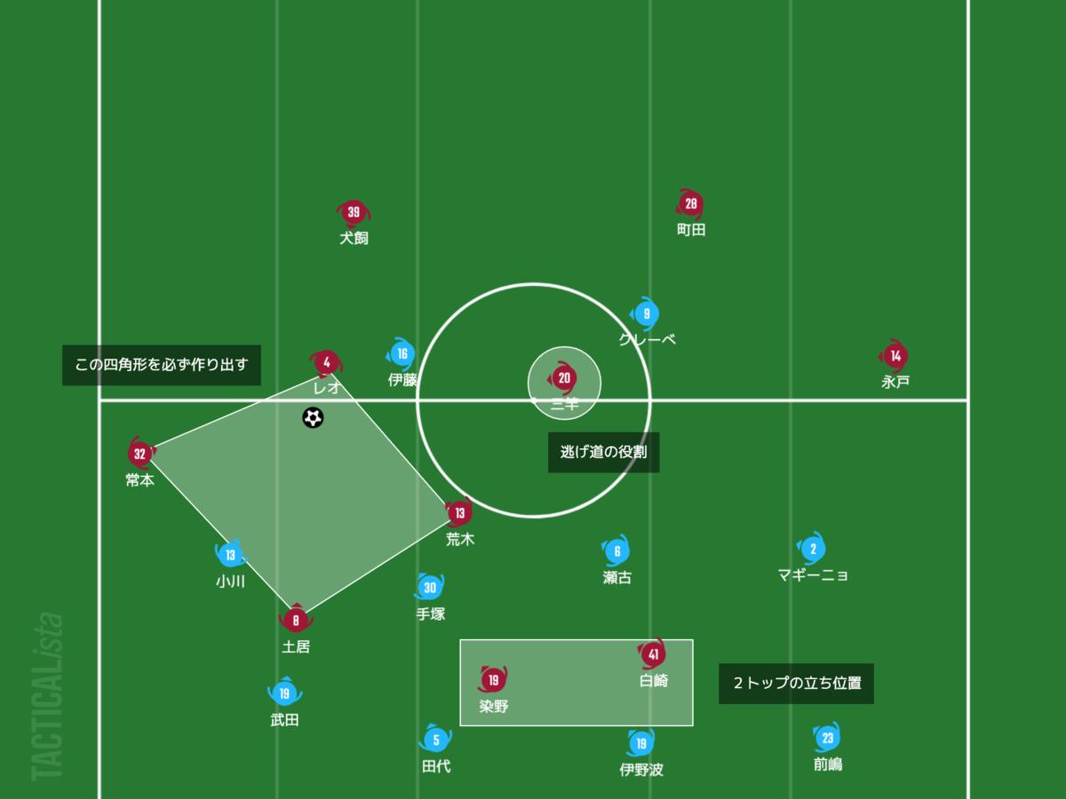 f:id:football-analyst:20210502132934p:plain