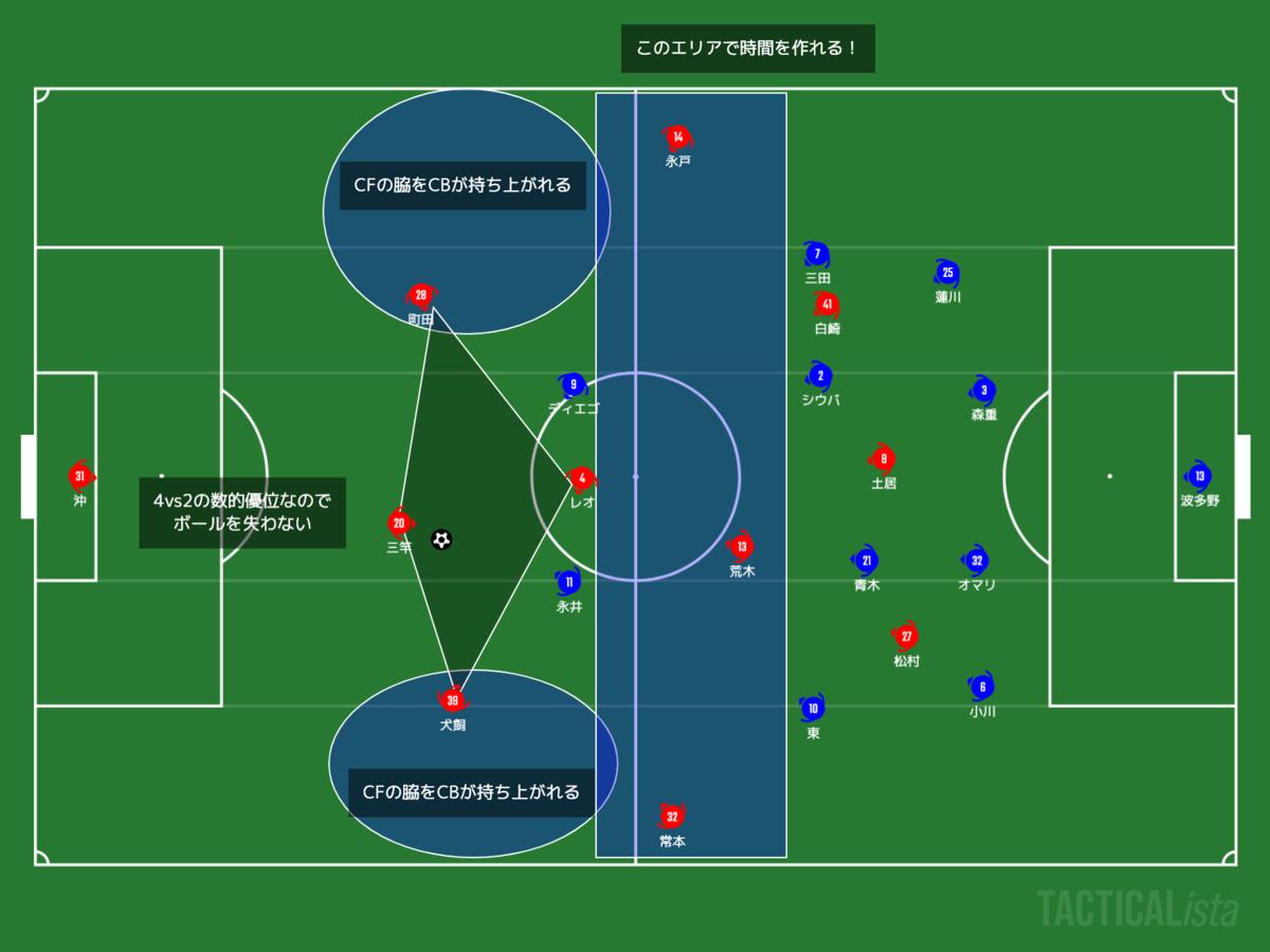 f:id:football-analyst:20210509212504p:plain