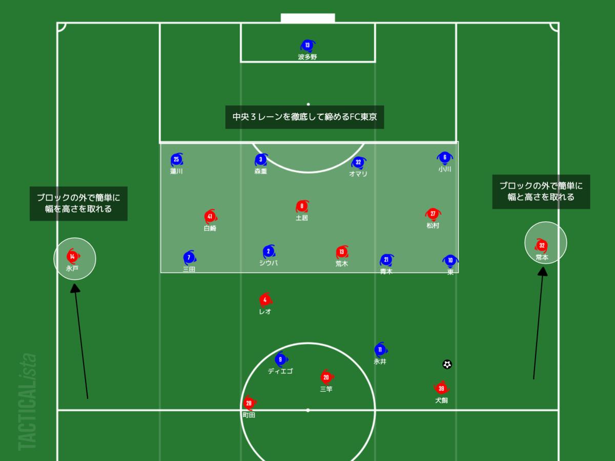 f:id:football-analyst:20210509214757p:plain